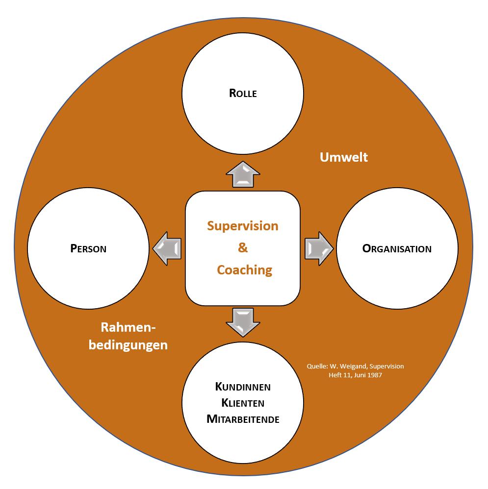 Grafik Supervision & Coaching